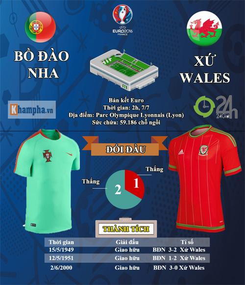 Chi tiết Bồ Đào Nha - Xứ Wales: Phần thưởng xứng đáng (KT) - 17