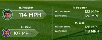Chi tiết Federer – Cilic: Trên cả tuyệt vời (KT) - 3