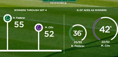 Chi tiết Federer – Cilic: Trên cả tuyệt vời (KT) - 7
