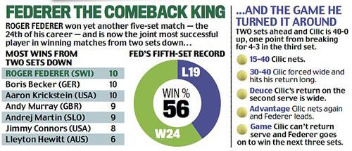 """Trở về từ """"cõi chết"""": Federer vua ngược dòng - 2"""