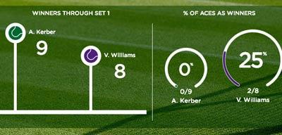 """Chi tiết Venus – Kerber: Vỡ mộng """"chung kết nội bộ"""" (KT) - 5"""