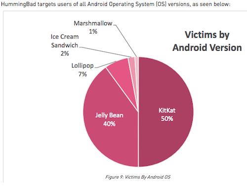 Phát hiện mã độc đang phá hoại 10 triệu thiết bị Android - 3