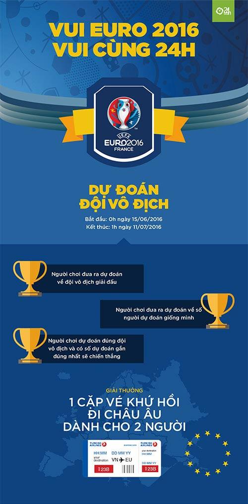 Gia hạn thời gian dự đoán chương trình Euro 2016 - 2