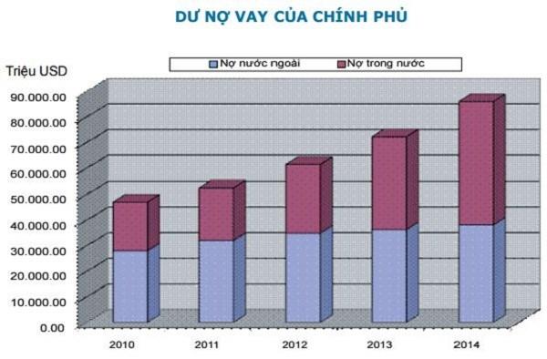 Nợ công nguy cơ vượt trần: Việt Nam làm gì để vượt qua? - 2
