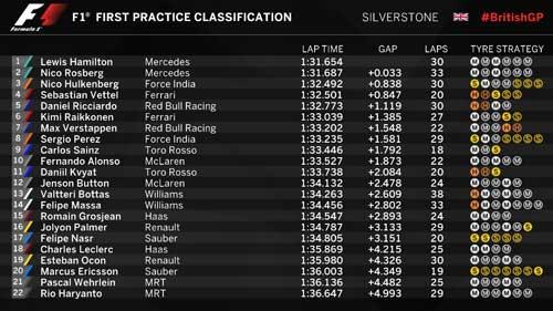 Đua thử British GP: Sự trở lại mạnh mẽ của Hamilton - 2