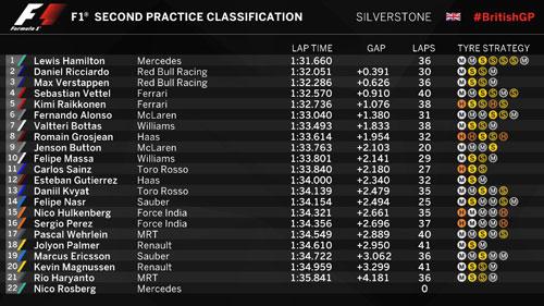 Đua thử British GP: Sự trở lại mạnh mẽ của Hamilton - 3