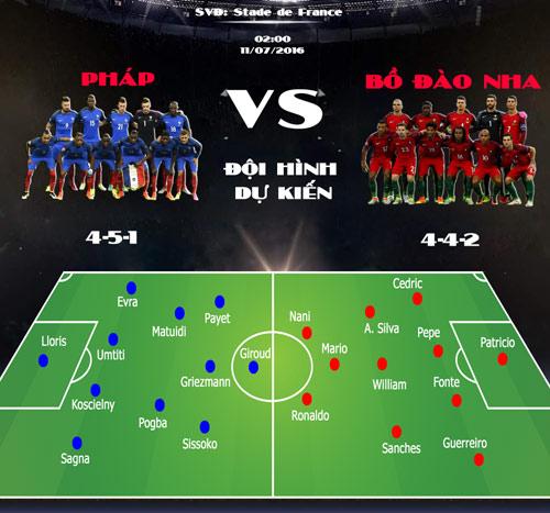 Bồ Đào Nha - Pháp: Đỉnh vinh quang chờ đón (CK Euro 2016) - 3