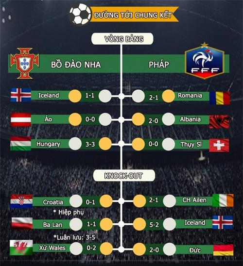 Bồ Đào Nha - Pháp: Đỉnh vinh quang chờ đón (CK Euro 2016) - 5