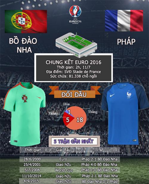 Bồ Đào Nha - Pháp: Đỉnh vinh quang chờ đón (CK Euro 2016) - 4