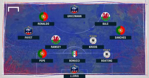 Đội hình tiêu biểu Euro của UEFA: Có Ronaldo, vắng Bale - 2