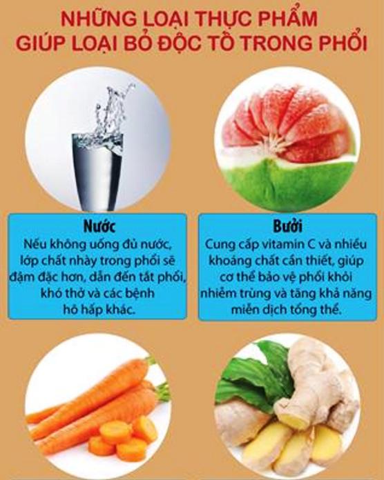 Infographic: Những thực phẩm giúp loại bỏ độc tố trong phổi - 1