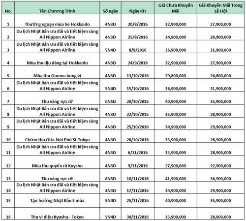 Cơ hội nhận 30,000,000 đồng từ Sông Hàn Tourist - 2