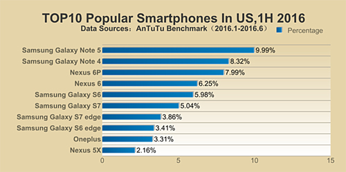 Galaxy Note 5 là smartphone phổ biến nhất thế giới - 3