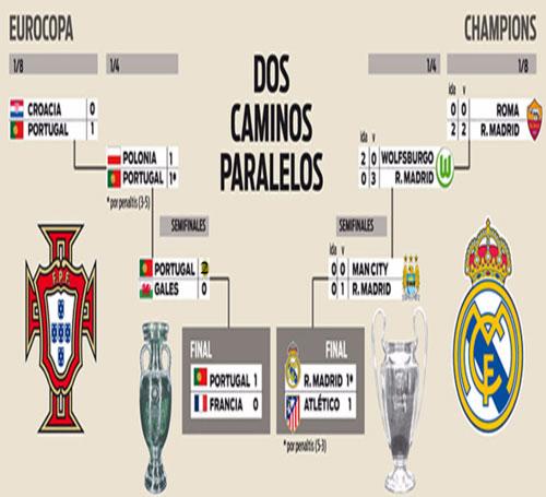 Bồ Đào Nha xưng vương giống Real đoạt cúp C1 - 2