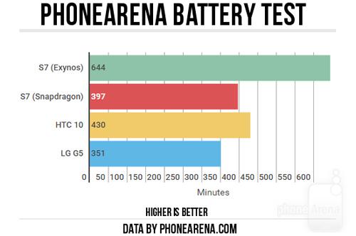 Cân đo hiệu suất chip Snapdragon 820 và Exynos 8890 trên Galaxy S7 - 4
