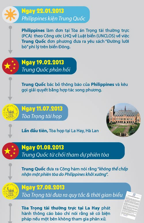 """[Đồ họa] 43 tháng Philippines """"kiến kiện khoai"""" TQ - 1"""
