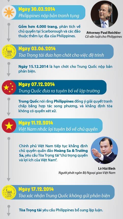 """[Đồ họa] 43 tháng Philippines """"kiến kiện khoai"""" TQ - 2"""