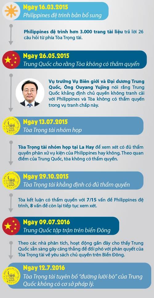 """[Đồ họa] 43 tháng Philippines """"kiến kiện khoai"""" TQ - 3"""