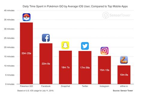 """Game thủ """"săn"""" Pokémon nhiều hơn cả thời gian lướt Facebook - 1"""