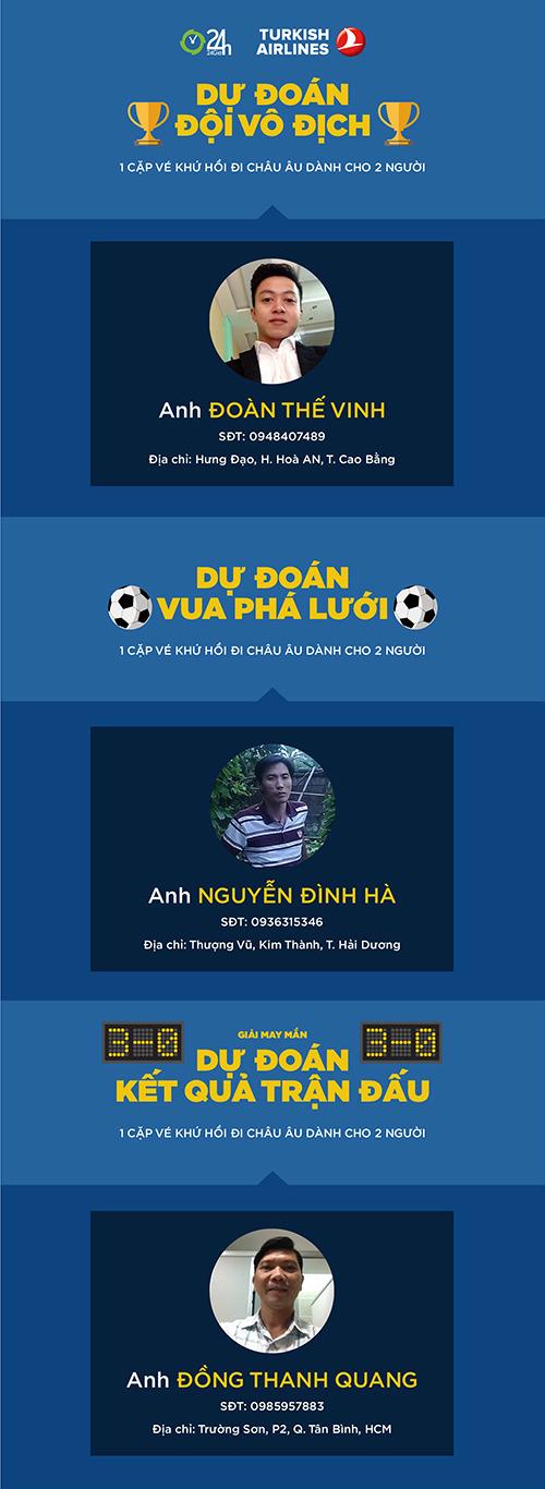 """Công bố độc giả trúng GIẢI NHẤT dự đoán """"Vui cùng EURO 2016"""" - 1"""