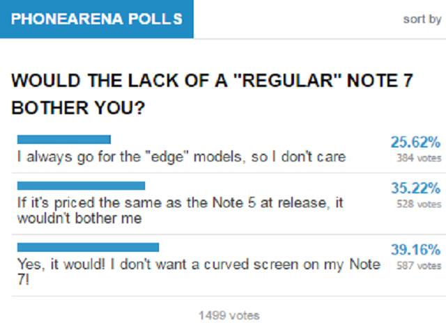 Phần lớn người dùng không thích Note 7 có màn hình cong - 1