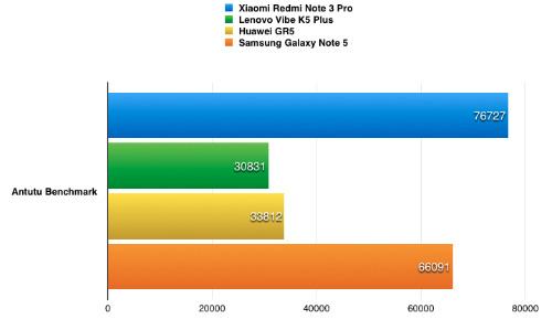 Xiaomi Redmi Note 3 Pro - smartphone 4 triệu đồng cấu hình cao - 3