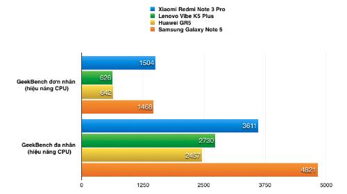Xiaomi Redmi Note 3 Pro - smartphone 4 triệu đồng cấu hình cao - 4