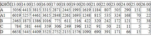 50 cụm thi do Sở GD-ĐT chủ trì công bố điểm thi - 2