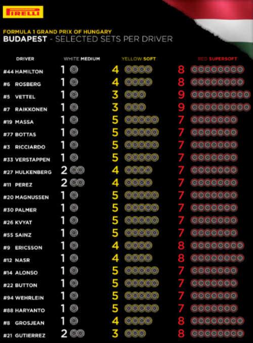 F1 - Hungarian GP: Red Bull và Ferrari quyết tâm - 3