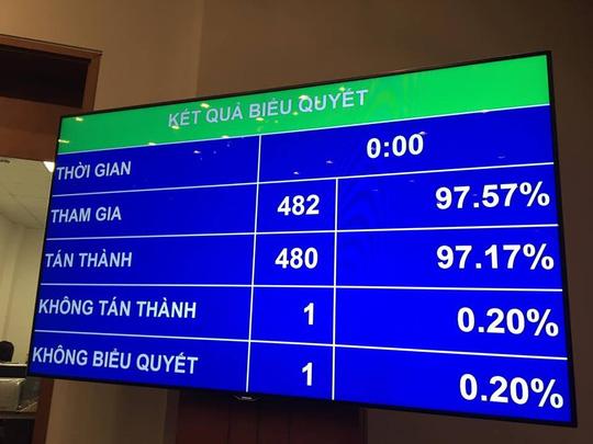 """""""Chốt"""" danh sách bỏ phiếu kín bầu Chủ tịch, Phó Chủ tịch QH - 1"""