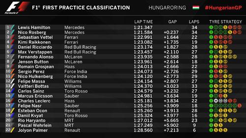 Chạy thử Hungarian GP: Mercedes - Độc cô cầu bại - 2