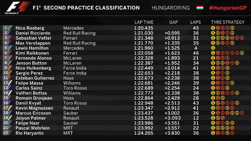 Chạy thử Hungarian GP: Mercedes - Độc cô cầu bại - 3
