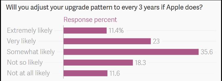 Chỉ 10% người dùng iPhone có kế hoạch nâng cấp lên iPhone 7 - 3