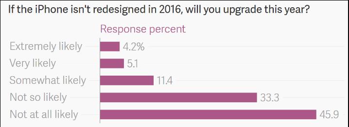 Chỉ 10% người dùng iPhone có kế hoạch nâng cấp lên iPhone 7 - 2