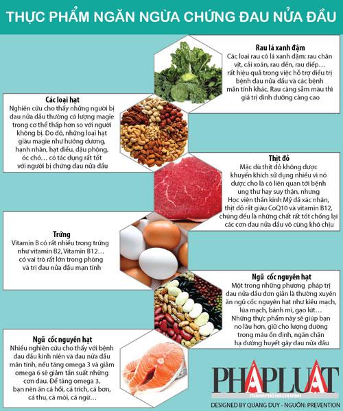 Infographic: Những thực phẩm ngăn ngừa đau nửa đầu hiệu quả - 1