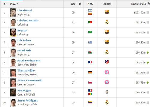 Vô địch Euro, giá trị Ronaldo vẫn kém Messi - 3