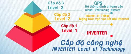 Saijo Denki GPS Inverter– Điều hòa thông minh đã có mặt tại Việt Nam - 2