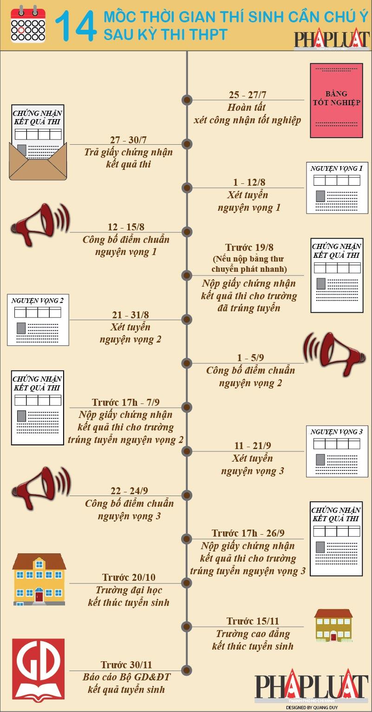 Đồ họa: 14 mốc thời gian thí sinh cần chú ý sau kỳ thi THPT - 1