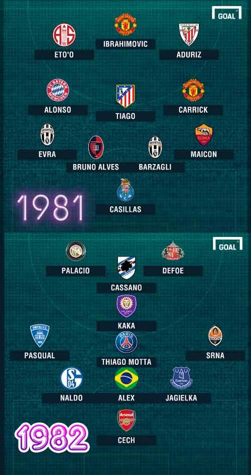 Đọ đội hình sinh cùng năm: Messi sát cánh Higuain - 2