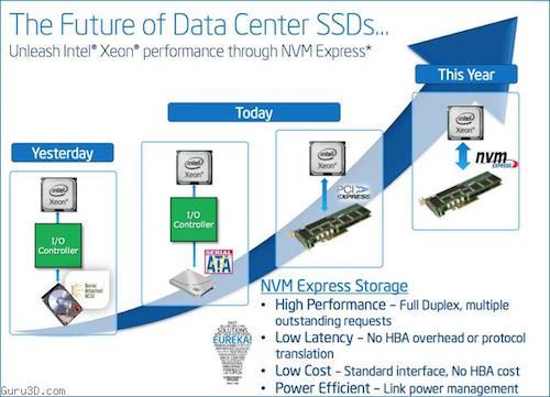 Tương lai nào cho chuẩn giao diện của ổ cứng SSD? - 1