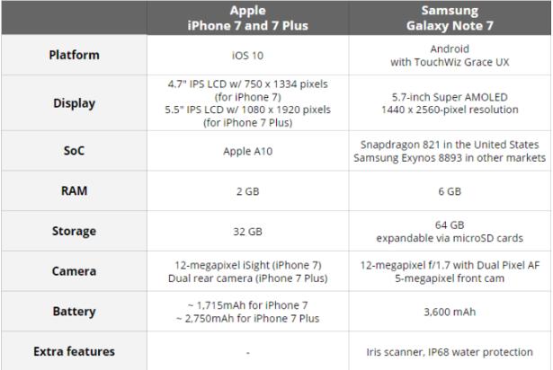 So sánh sơ bộ giữa Samsung Galaxy Note 7 với iPhone 7/7 Plus - 4