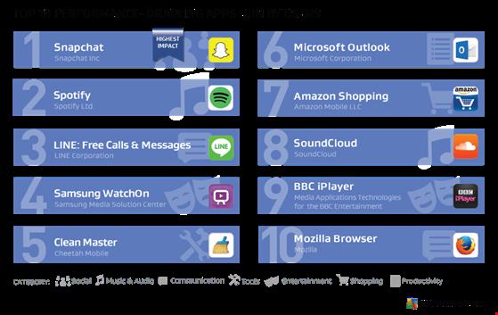 """Top 10 ứng dụng """"ngốn"""" pin hàng đầu trên smartphone - 1"""