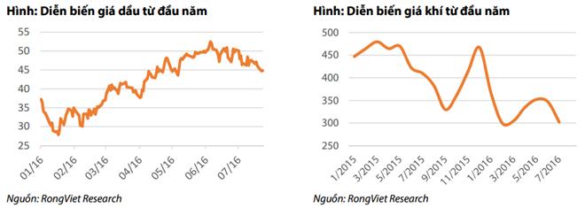 Doanh nghiệp kinh doanh khí gắng gượng sau cú sốc giá dầu - 1