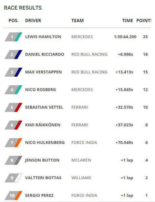 F1, German GP: Rosberg ôm hận, Hamilton lên đỉnh - 3