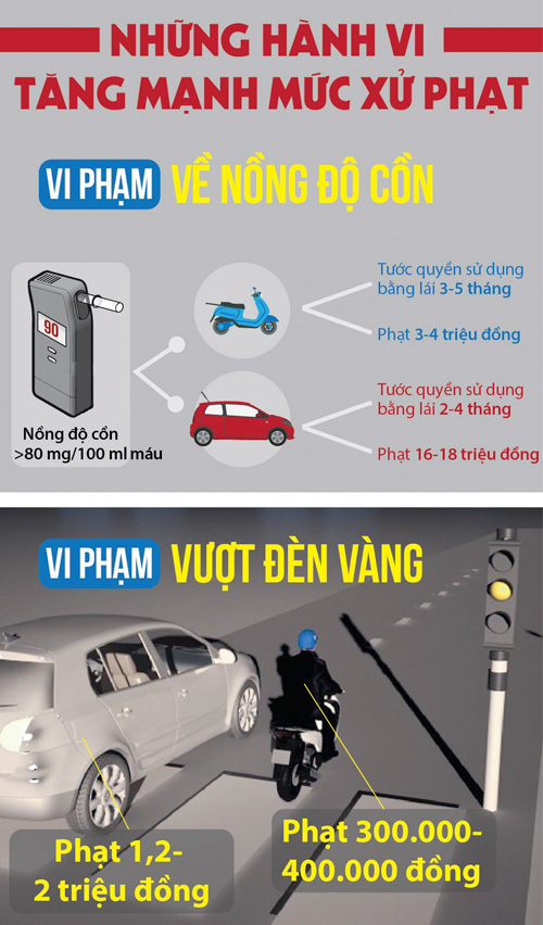 [Đồ họa] Những điểm mới trong xử phạt vi phạm giao thông - 3