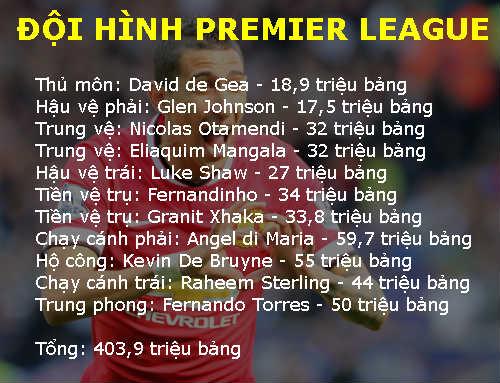 Đọ đội hình kỷ lục chuyển nhượng: La Liga vẫn nhất - 1
