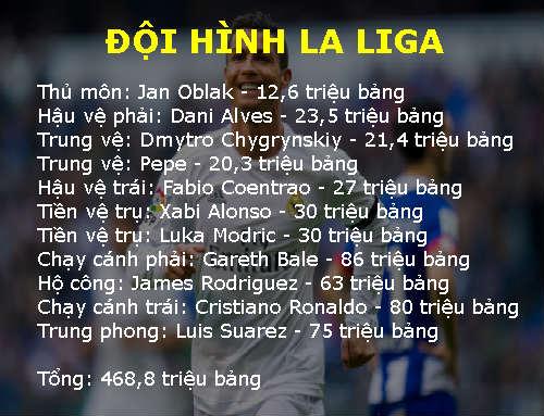 Đọ đội hình kỷ lục chuyển nhượng: La Liga vẫn nhất - 2