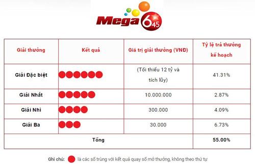 Giải xổ số đặc biệt đầu tiên tại Việt Nam (Jackpot) lên đến hơn 15 tỷ đồng - 3