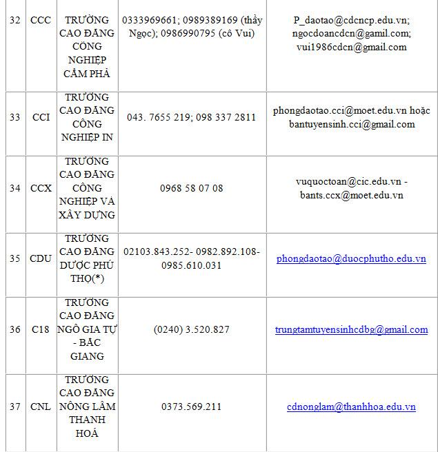 Công bố đường dây nóng hỗ trợ xét tuyển của 100 trường ĐH, CĐ - 6