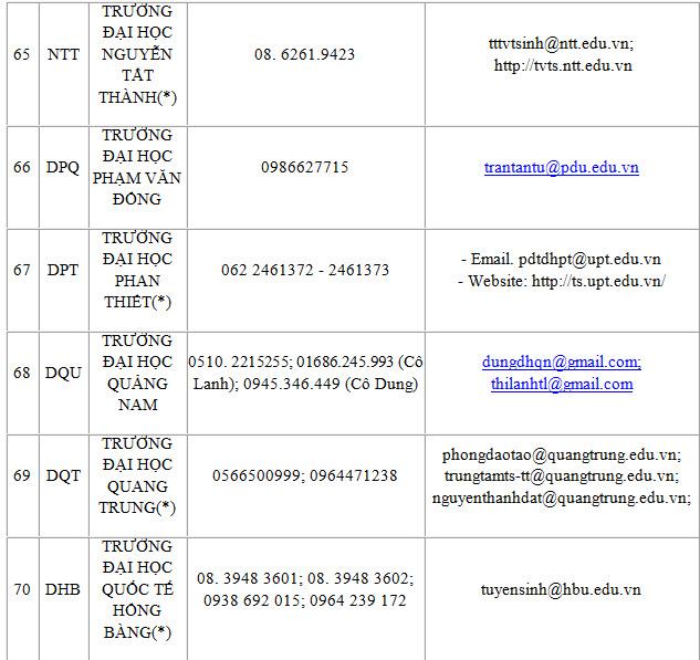 Công bố đường dây nóng hỗ trợ xét tuyển của 100 trường ĐH, CĐ - 12